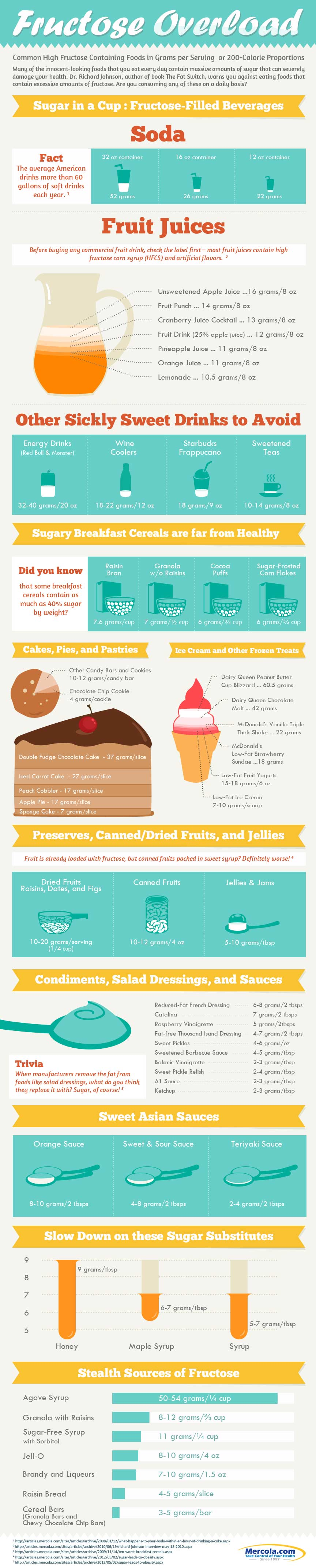 to much sugar infographic